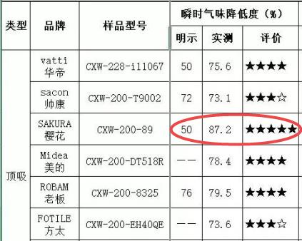 中消协评测SAKURA樱花独占鳌头,质量筑牢品牌生命线
